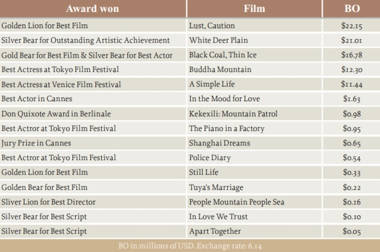Box office of China's recent awarded art films